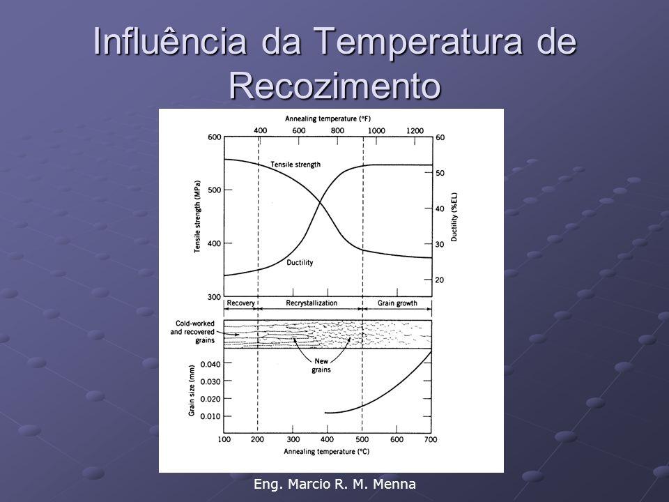 Influência da Temperatura de Recozimento