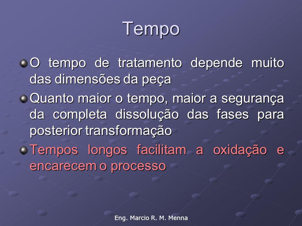 Tempo O tempo de tratamento depende muito das dimensões da peça