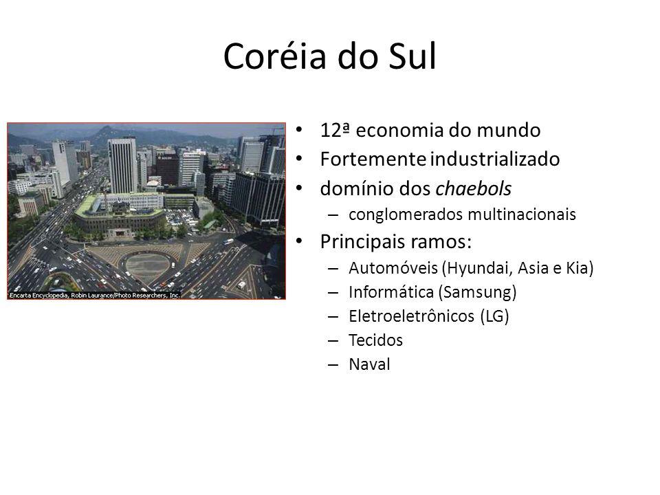 Coréia do Sul 12ª economia do mundo Fortemente industrializado