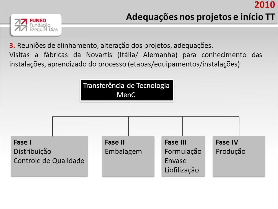 Adequações nos projetos e início TT