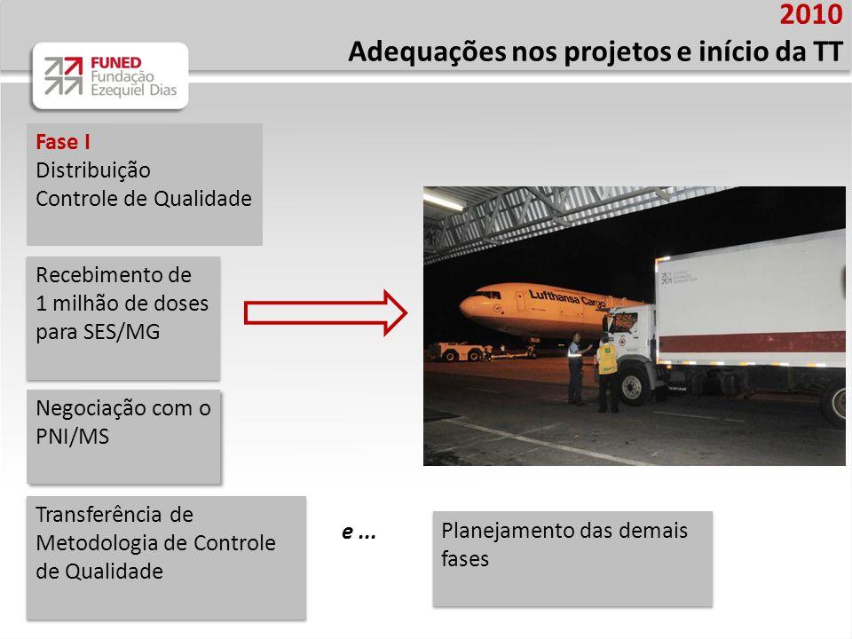 Adequações nos projetos e início da TT