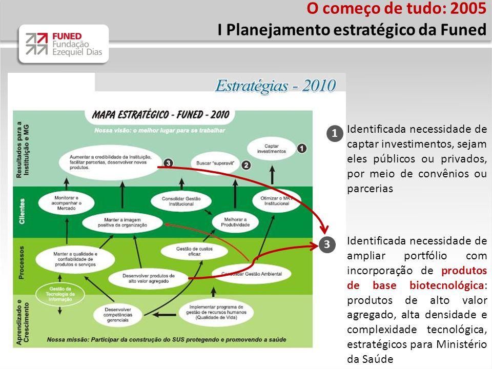 I Planejamento estratégico da Funed