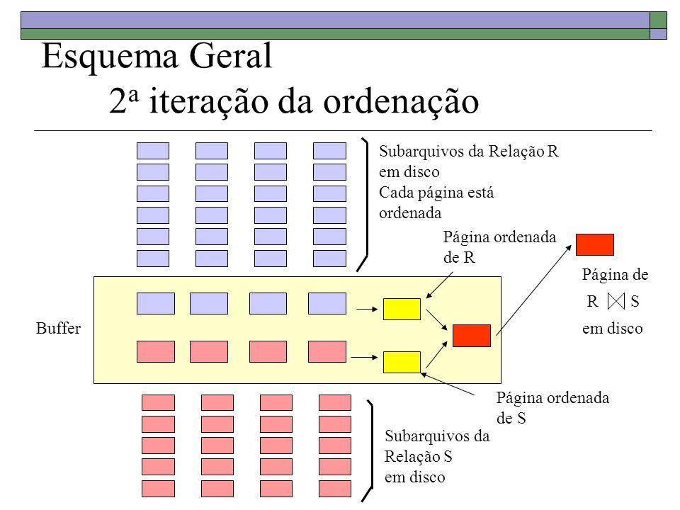 Esquema Geral 2a iteração da ordenação