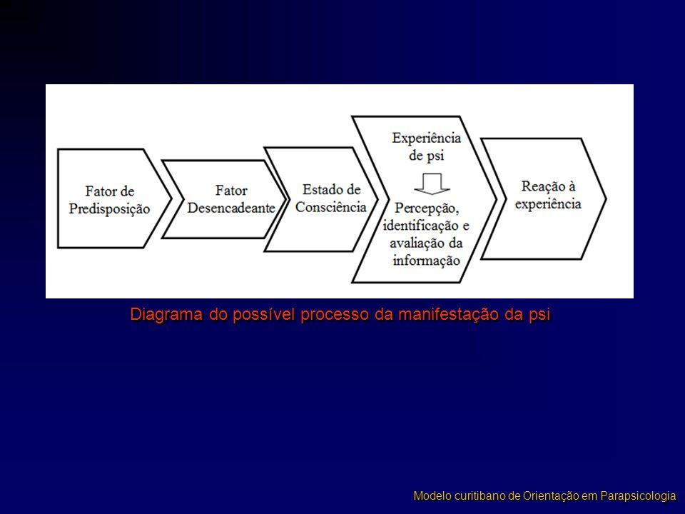 Diagrama do possível processo da manifestação da psi