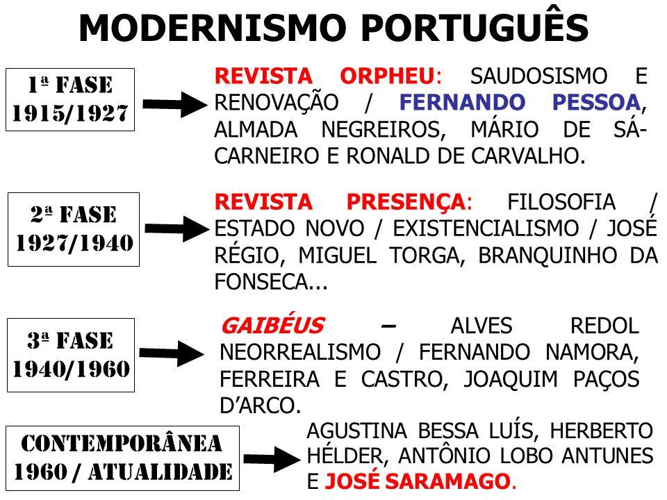 MODERNISMO PORTUGUÊS 1ª FASE 1915/1927 2ª FASE 1927/1940 3ª FASE