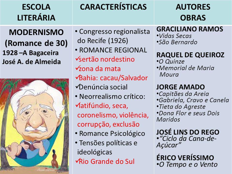 ESCOLA LITERÁRIA CARACTERÍSTICAS AUTORES OBRAS MODERNISMO