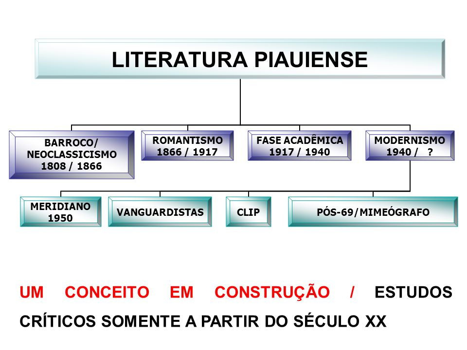 UM CONCEITO EM CONSTRUÇÃO / ESTUDOS CRÍTICOS SOMENTE A PARTIR DO SÉCULO XX