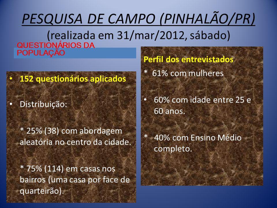 PESQUISA DE CAMPO (PINHALÃO/PR) (realizada em 31/mar/2012, sábado)
