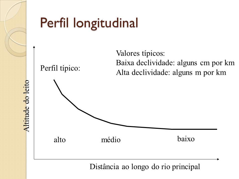 Perfil longitudinal Perfil típico: alto médio baixo