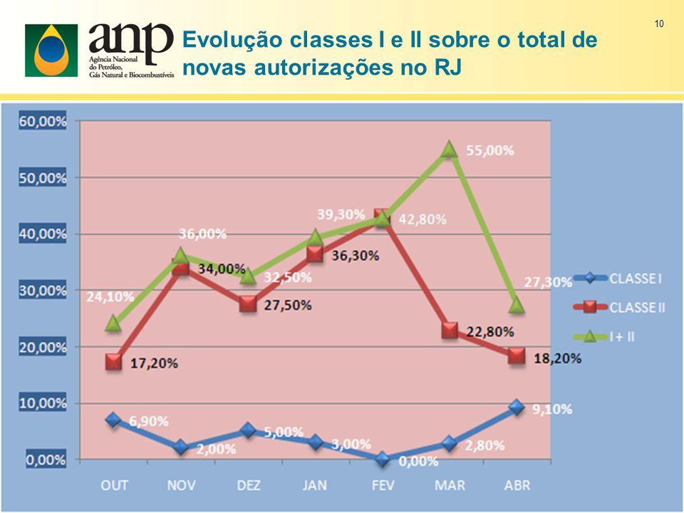 Evolução classes I e II sobre o total de novas autorizações no RJ
