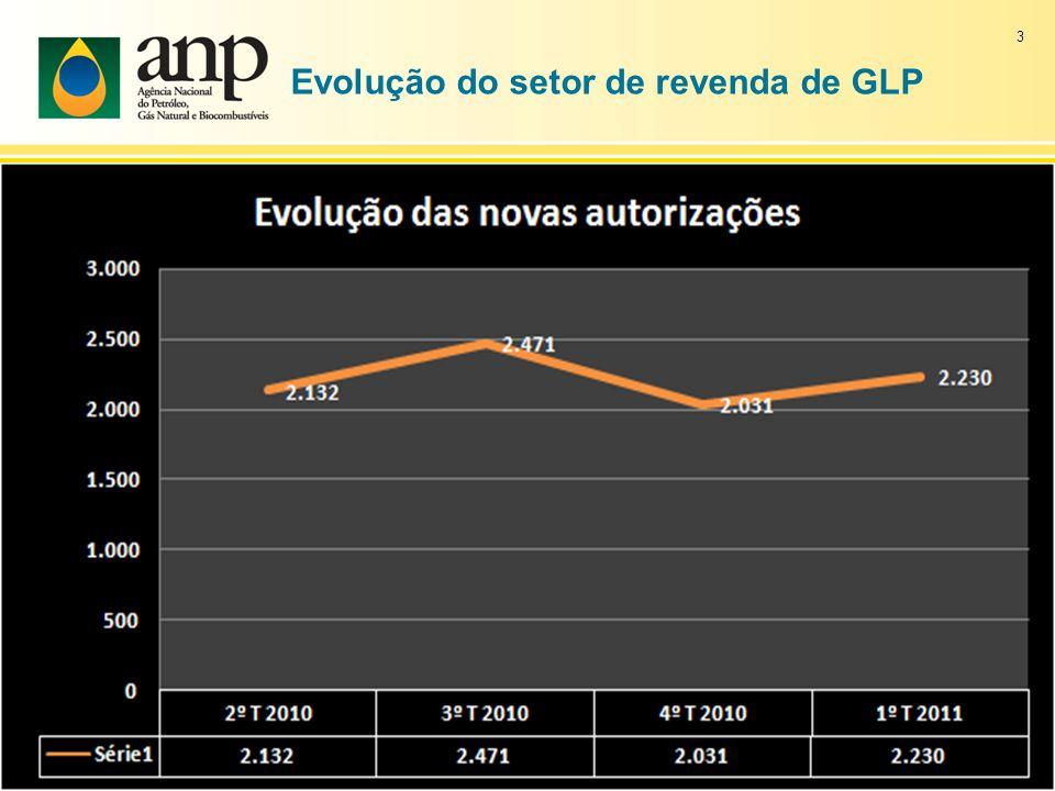 Evolução do setor de revenda de GLP