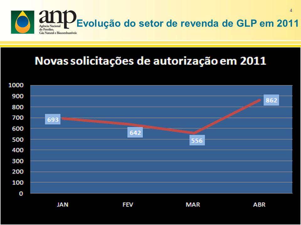 Evolução do setor de revenda de GLP em 2011