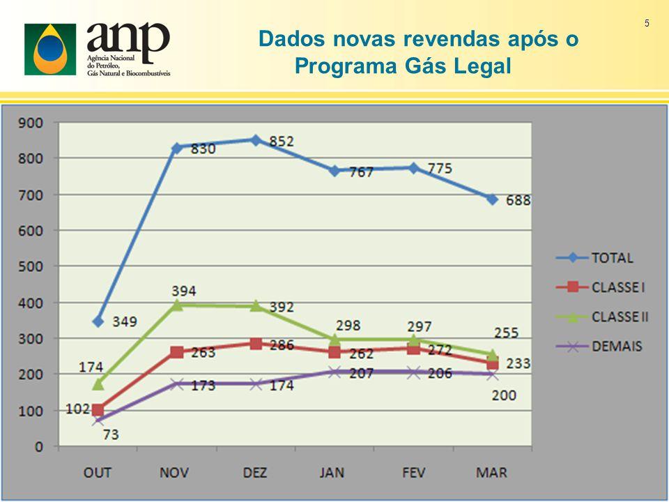 Dados novas revendas após o Programa Gás Legal