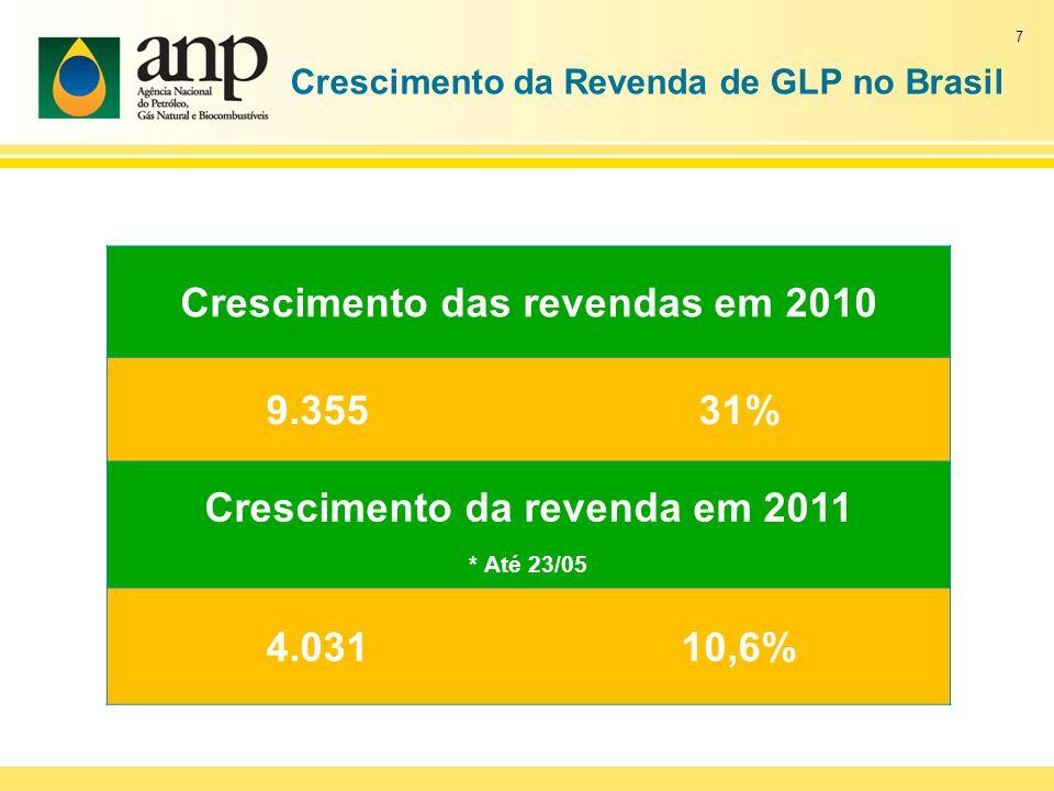 Crescimento da Revenda de GLP no Brasil