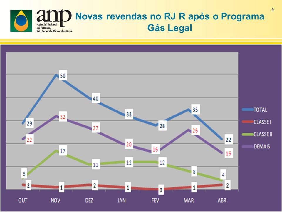 Novas revendas no RJ R após o Programa Gás Legal