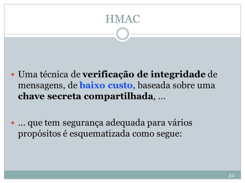 HMAC Uma técnica de verificação de integridade de mensagens, de baixo custo, baseada sobre uma chave secreta compartilhada, ...