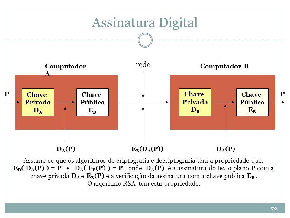 Assinatura Digital rede Computador A Computador B P Chave Privada DA