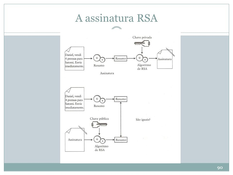 A assinatura RSA
