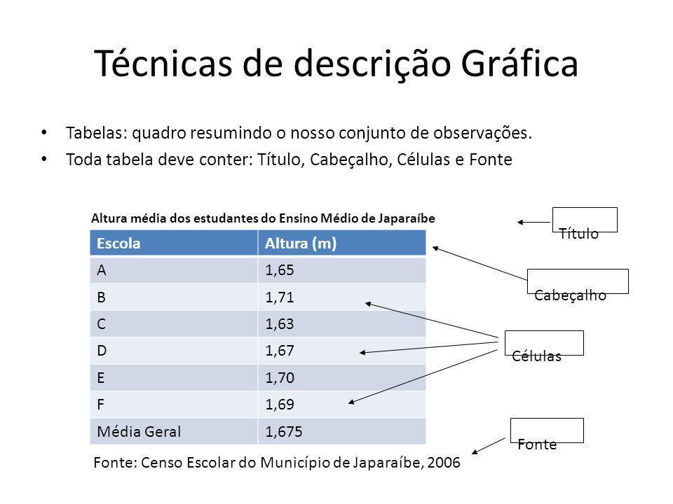 Técnicas de descrição Gráfica