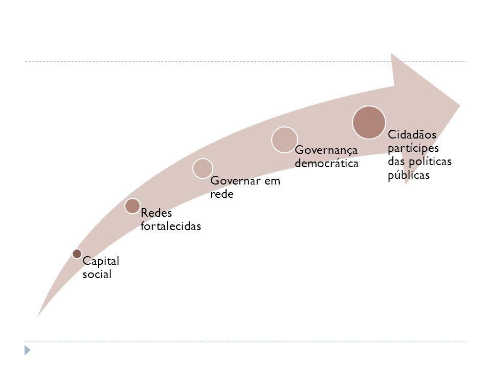 Capital social Redes fortalecidas. Governar em rede.