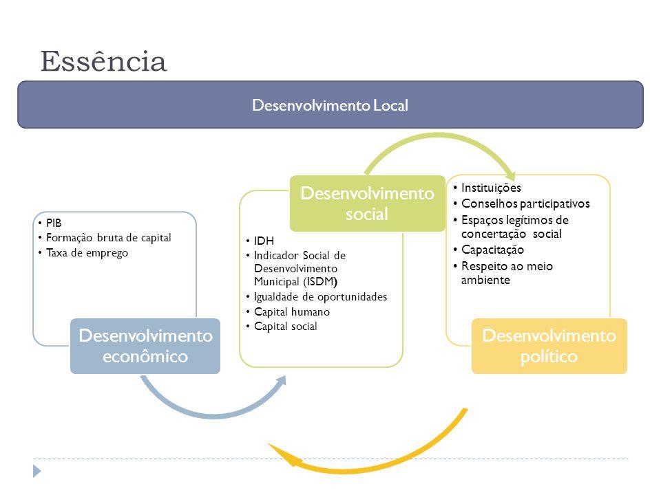 Essência Desenvolvimento econômico Desenvolvimento social