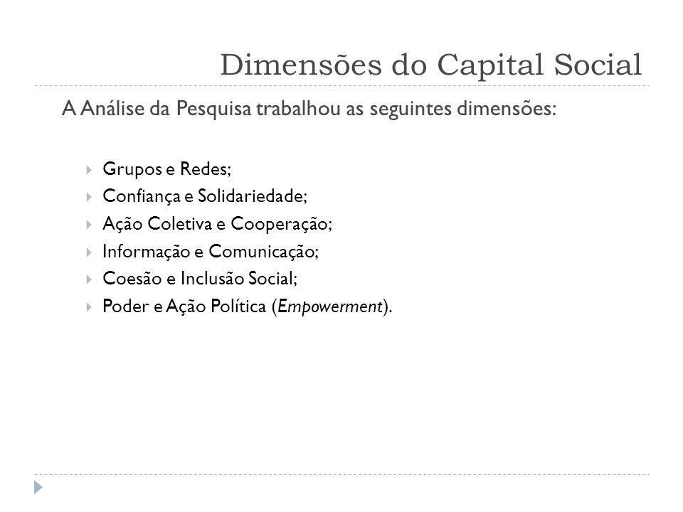 Dimensões do Capital Social