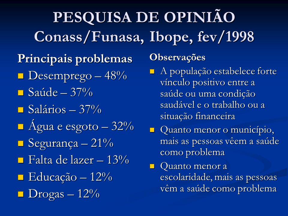 PESQUISA DE OPINIÃO Conass/Funasa, Ibope, fev/1998