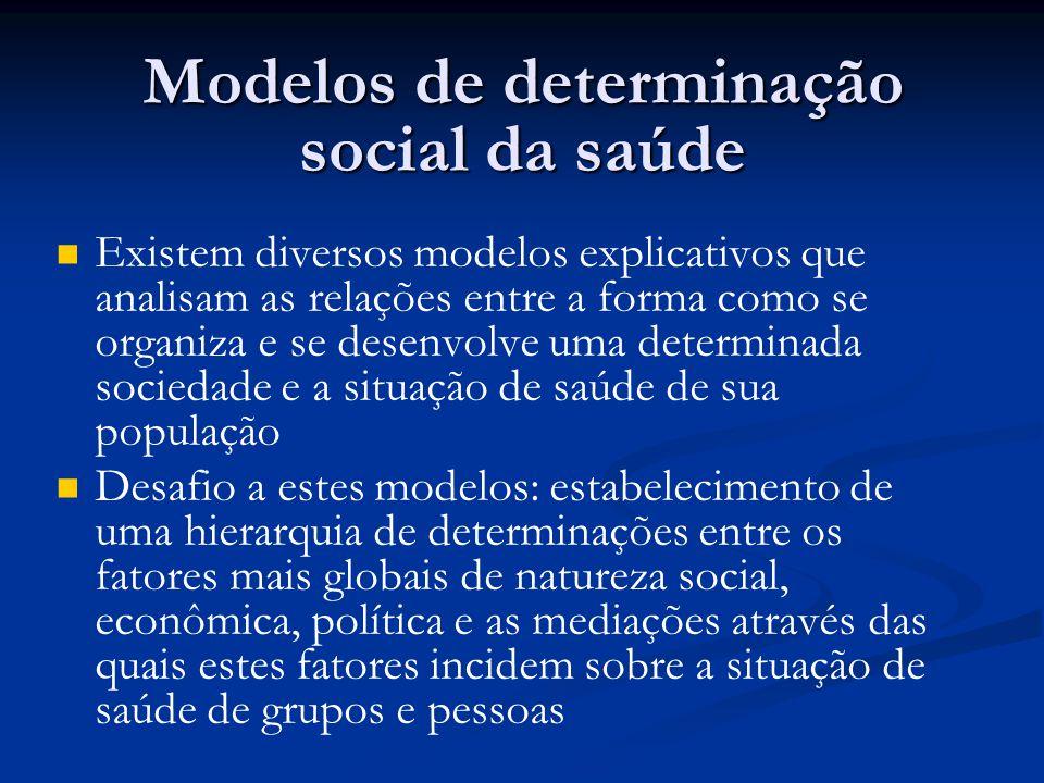 Modelos de determinação social da saúde