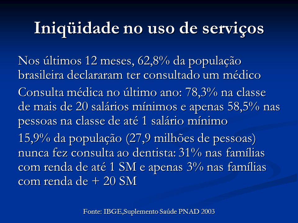 Iniqüidade no uso de serviços