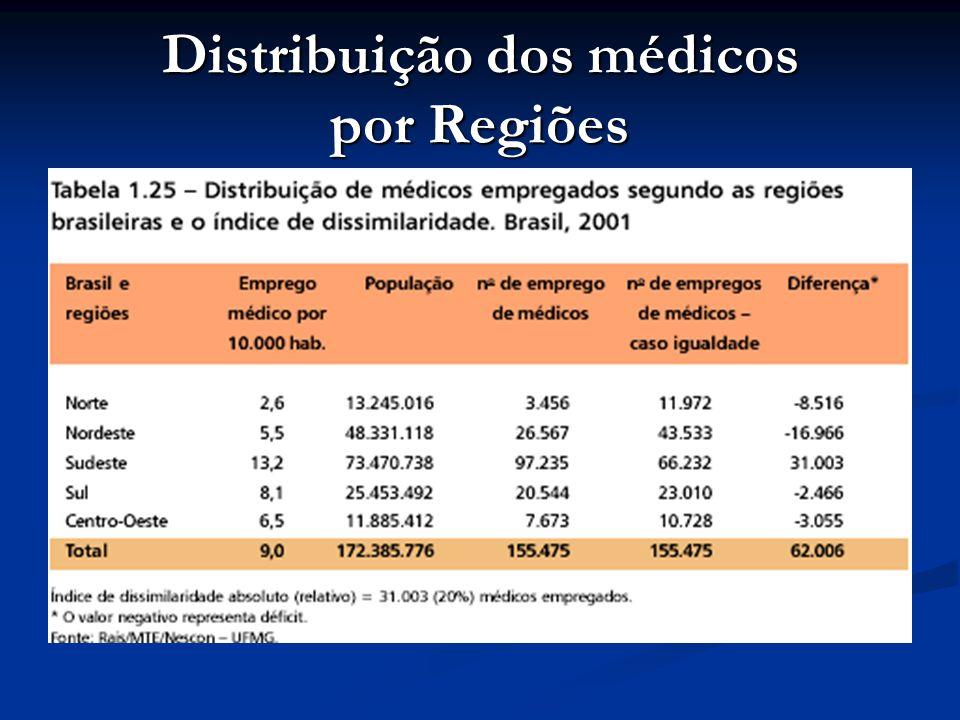 Distribuição dos médicos por Regiões