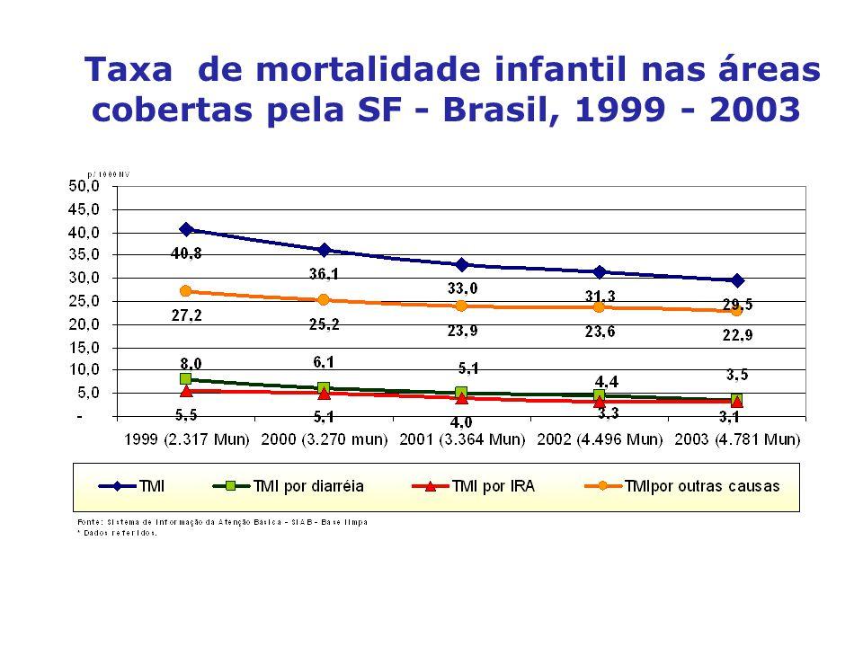 Taxa de mortalidade infantil nas áreas cobertas pela SF - Brasil, 1999 - 2003