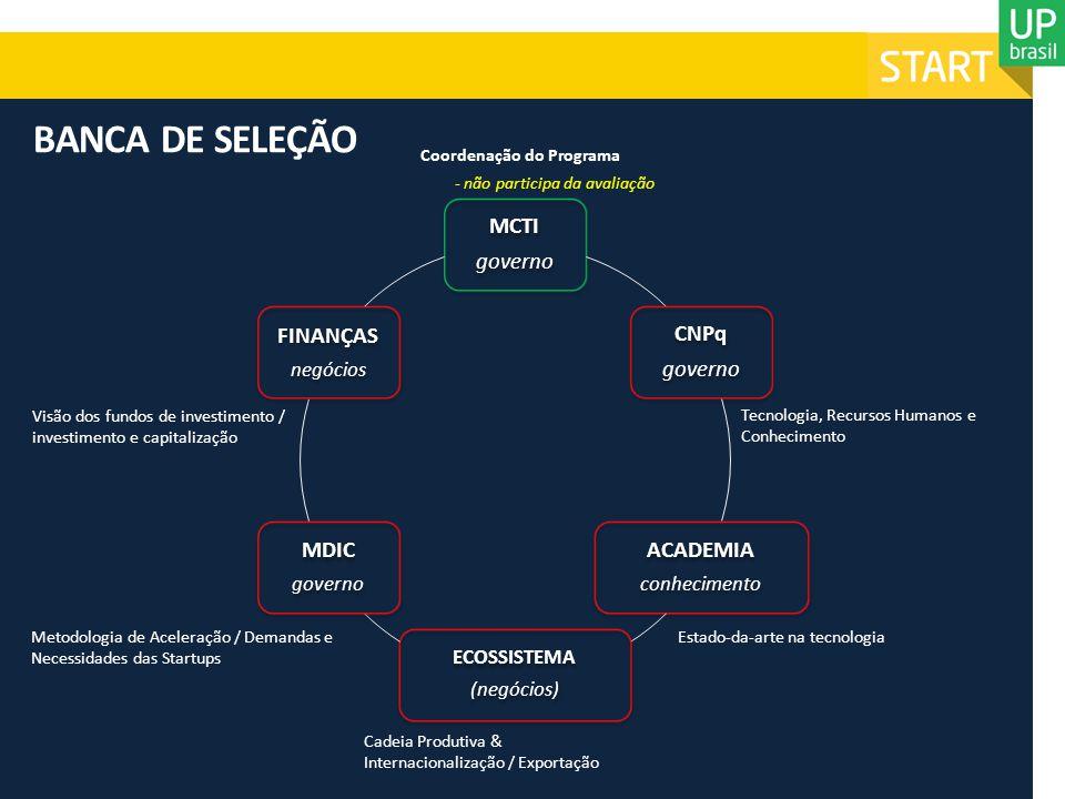 BANCA DE SELEÇÃO MCTI governo CNPq ACADEMIA MDIC FINANÇAS negócios