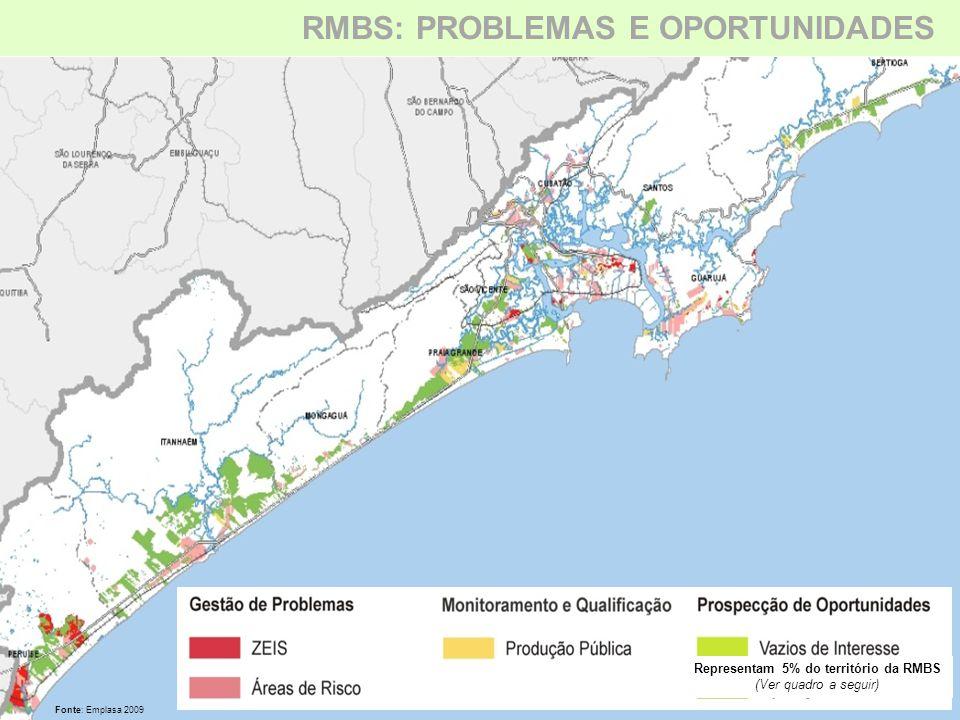 Representam 5% do território da RMBS