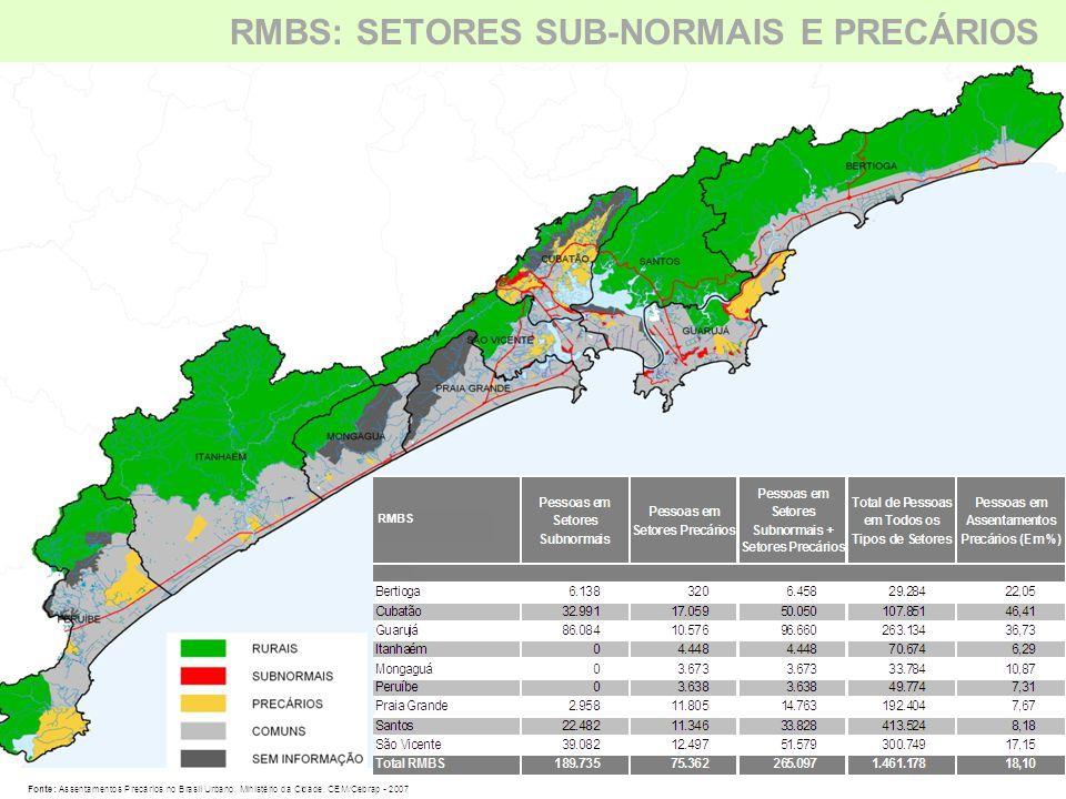 RMBS: SETORES SUB-NORMAIS E PRECÁRIOS