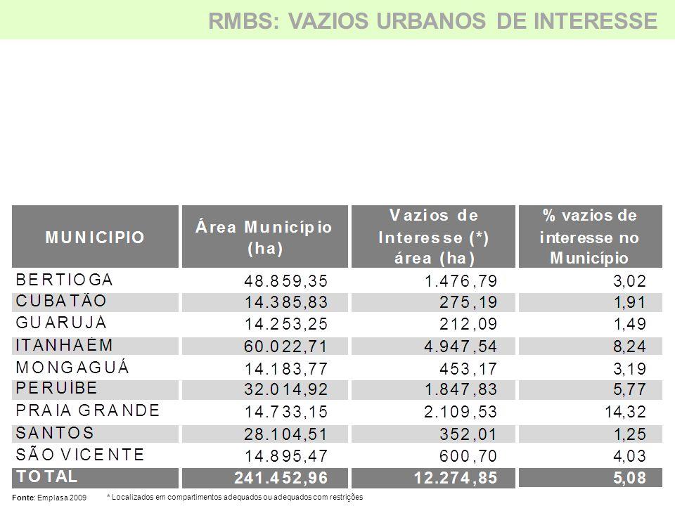 RMBS: VAZIOS URBANOS DE INTERESSE