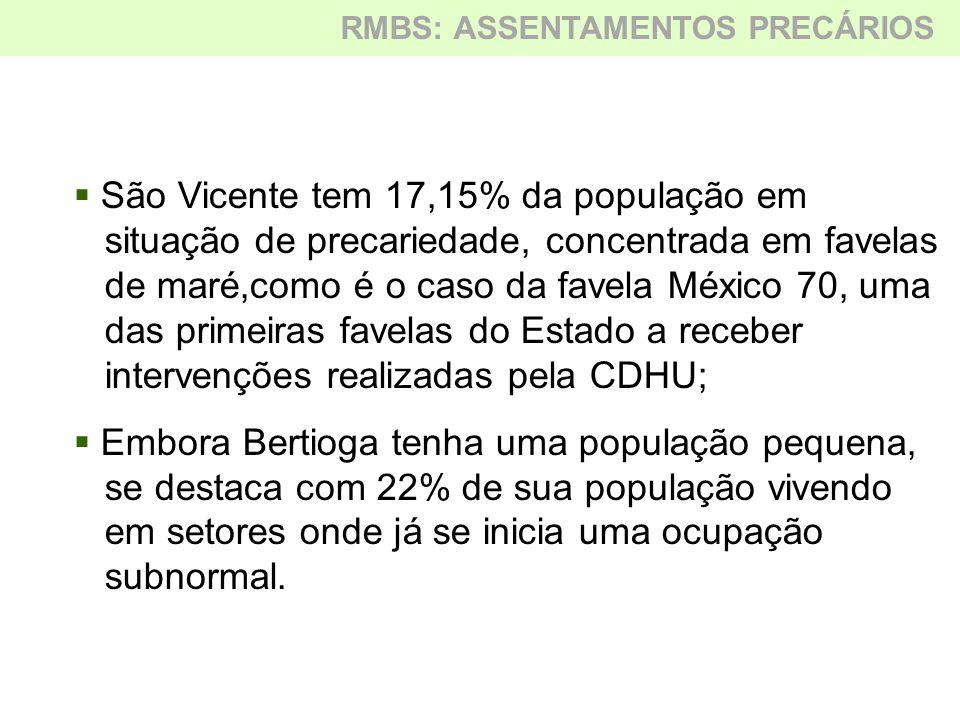 São Vicente tem 17,15% da população em