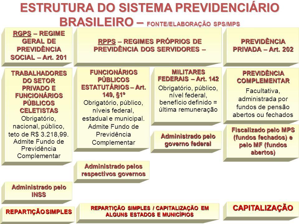 ESTRUTURA DO SISTEMA PREVIDENCIÁRIO BRASILEIRO – FONTE/ELABORAÇÃO SPS/MPS
