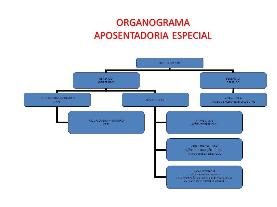 ORGANOGRAMA APOSENTADORIA ESPECIAL