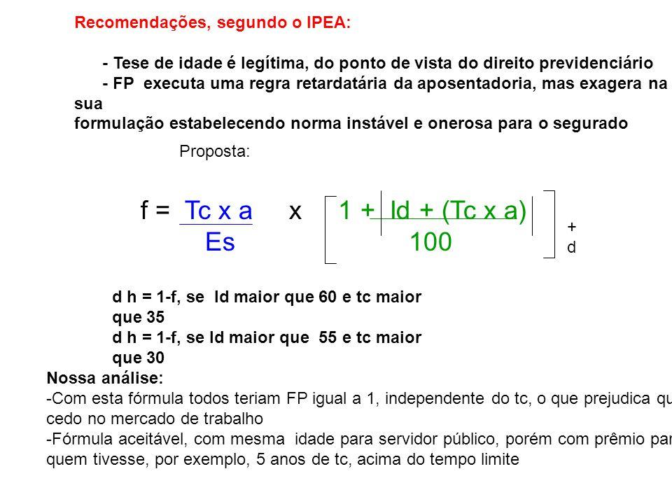 f = Tc x a x 1 + Id + (Tc x a) Es 100 Recomendações, segundo o IPEA: