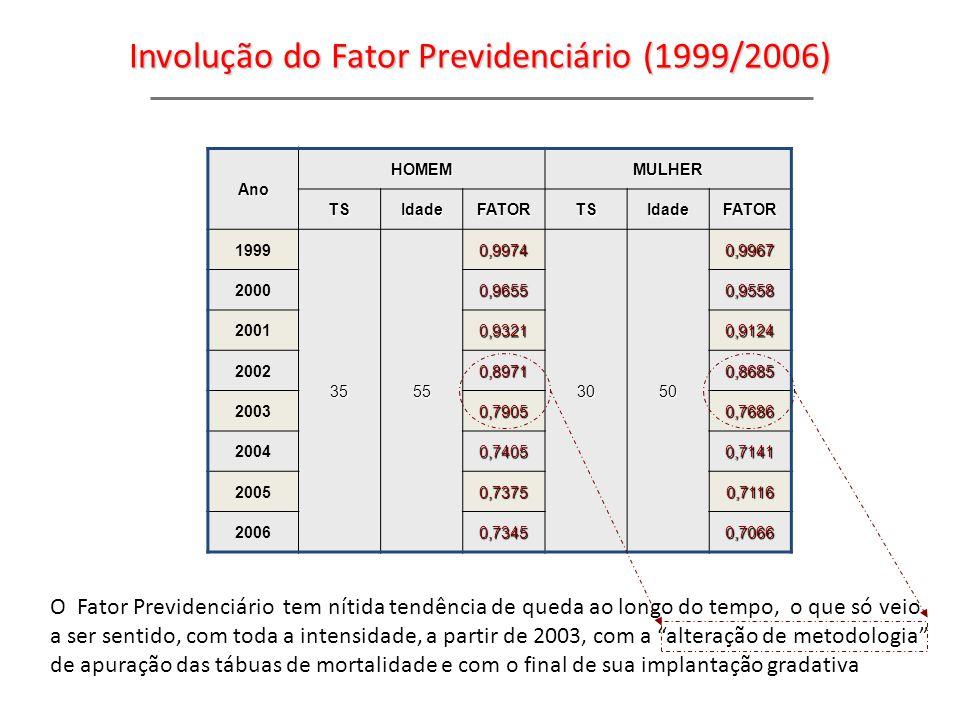 Involução do Fator Previdenciário (1999/2006)