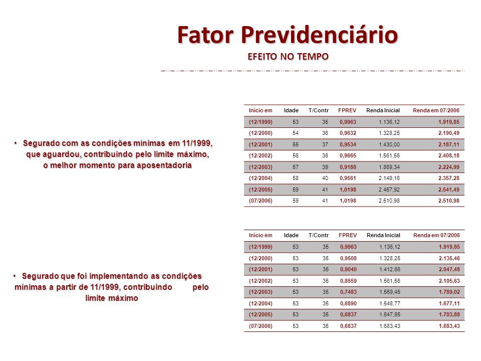Fator Previdenciário EFEITO NO TEMPO