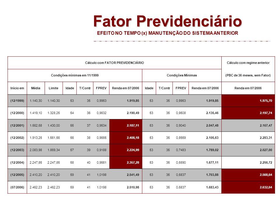 Fator Previdenciário EFEITO NO TEMPO (x) MANUTENÇÃO DO SISTEMA ANTERIOR