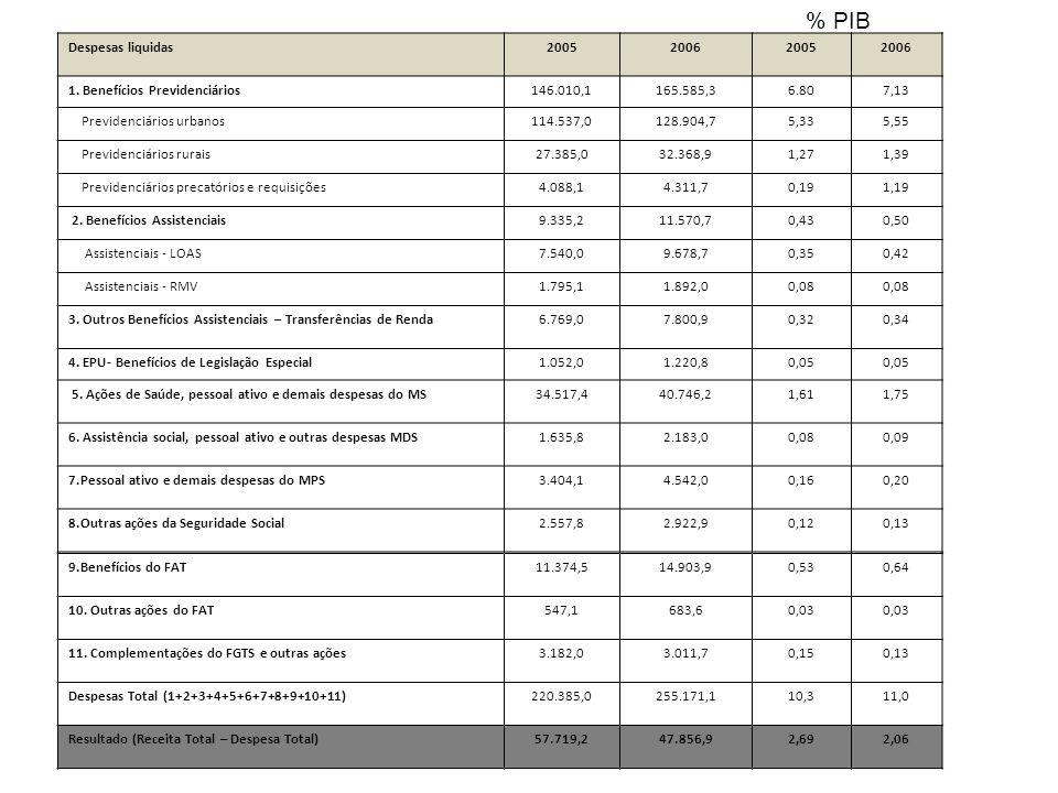% PIB Despesas liquidas 2005 2006 1. Benefícios Previdenciários