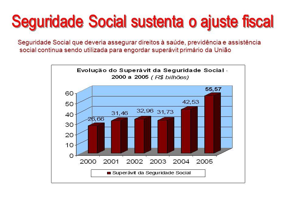 Seguridade Social sustenta o ajuste fiscal