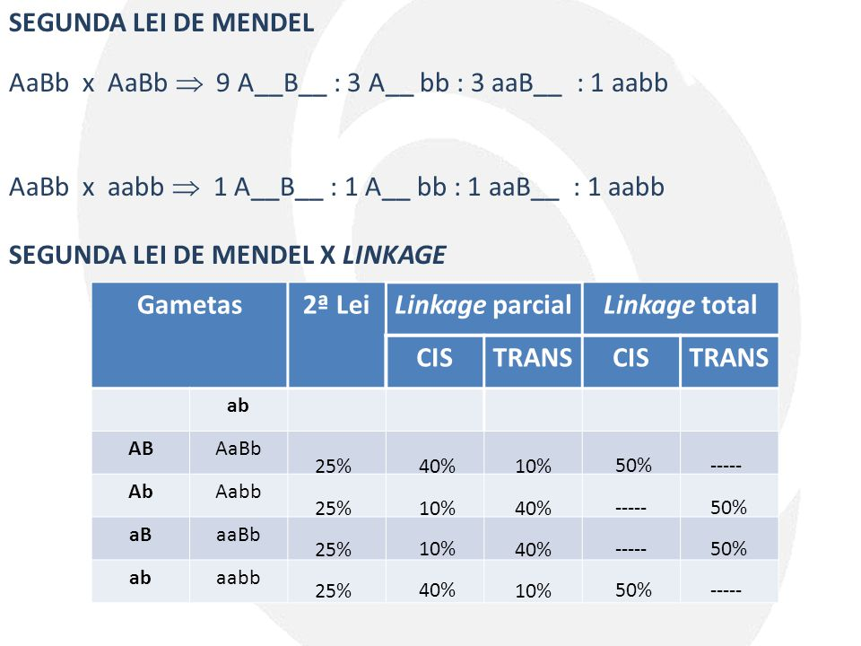 Gametas 2ª Lei Linkage total CIS TRANS