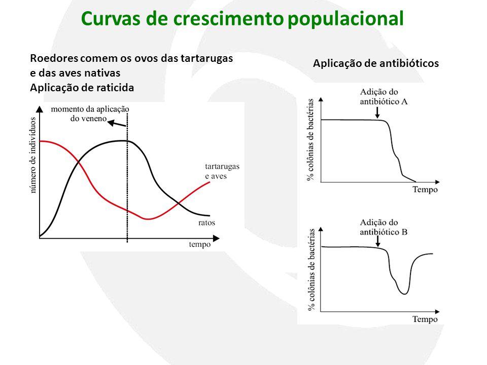 Curvas de crescimento populacional Aplicação de antibióticos