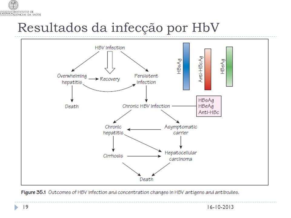 Resultados da infecção por HbV