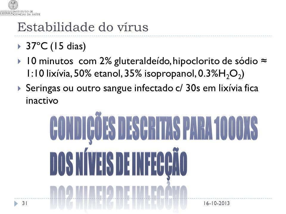 Estabilidade do vírus Condições descritas para 1000xs