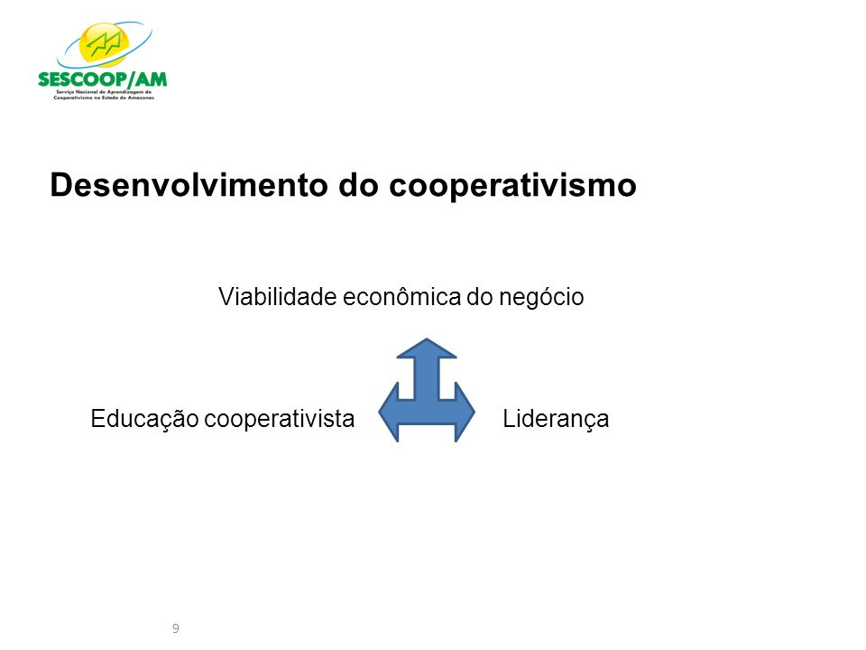 Desenvolvimento do cooperativismo