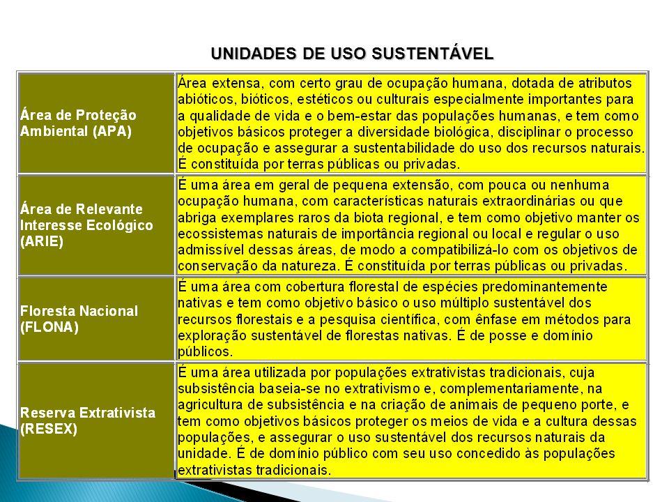 Unidades de Uso Sustentável (ou Direto)